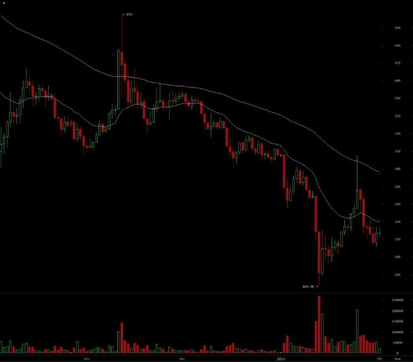 State of the Bitcoin Market 02.02.15